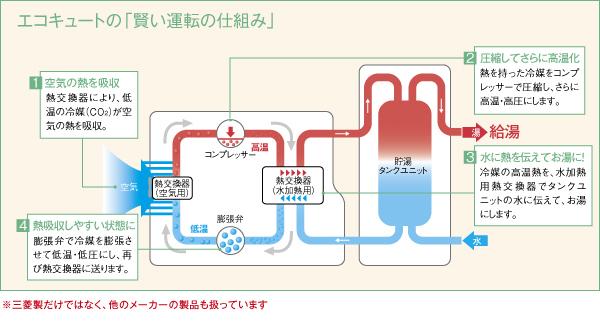 仙台市野田電気のエコキュート運転の仕組み