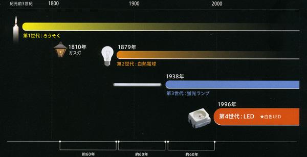 仙台市野田電気のLED照明