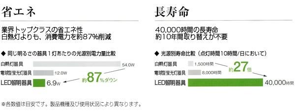 仙台市野田電気のLED省エネ