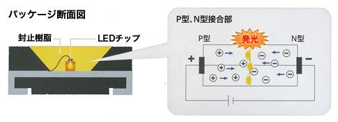 仙台市野田電気のLED照明の発光原理